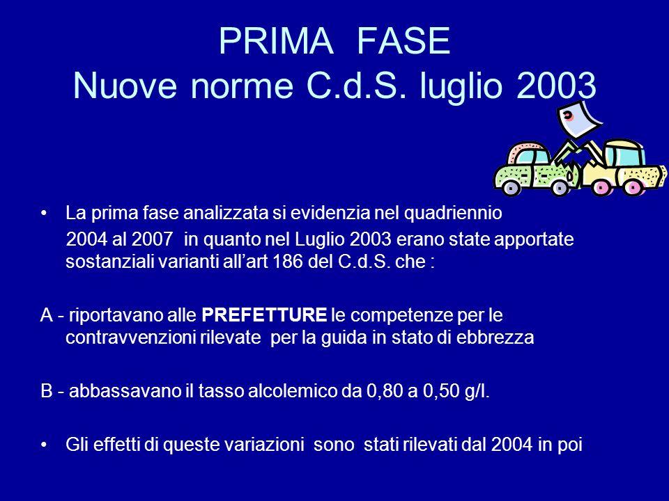 PRIMA FASE Nuove norme C.d.S. luglio 2003