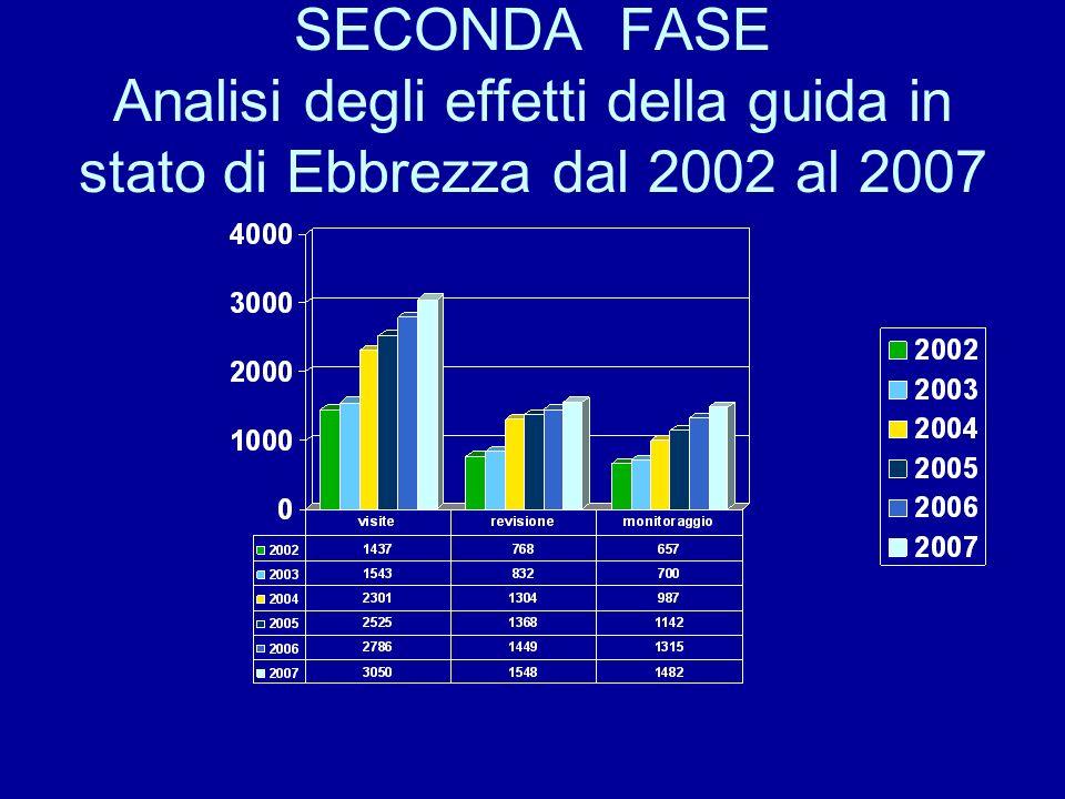 SECONDA FASE Analisi degli effetti della guida in stato di Ebbrezza dal 2002 al 2007