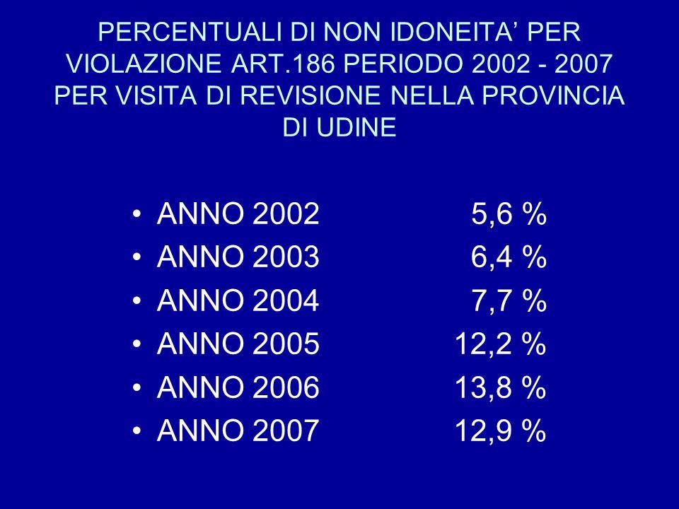 ANNO 2002 5,6 % ANNO 2003 6,4 % ANNO 2004 7,7 % ANNO 2005 12,2 %