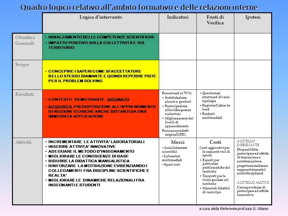 Quadro logico relativo all'ambito formativo e delle relazioni interne