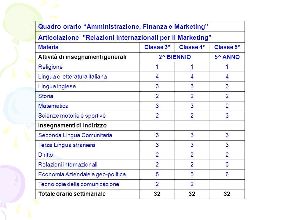 Quadro orario Amministrazione, Finanza e Marketing