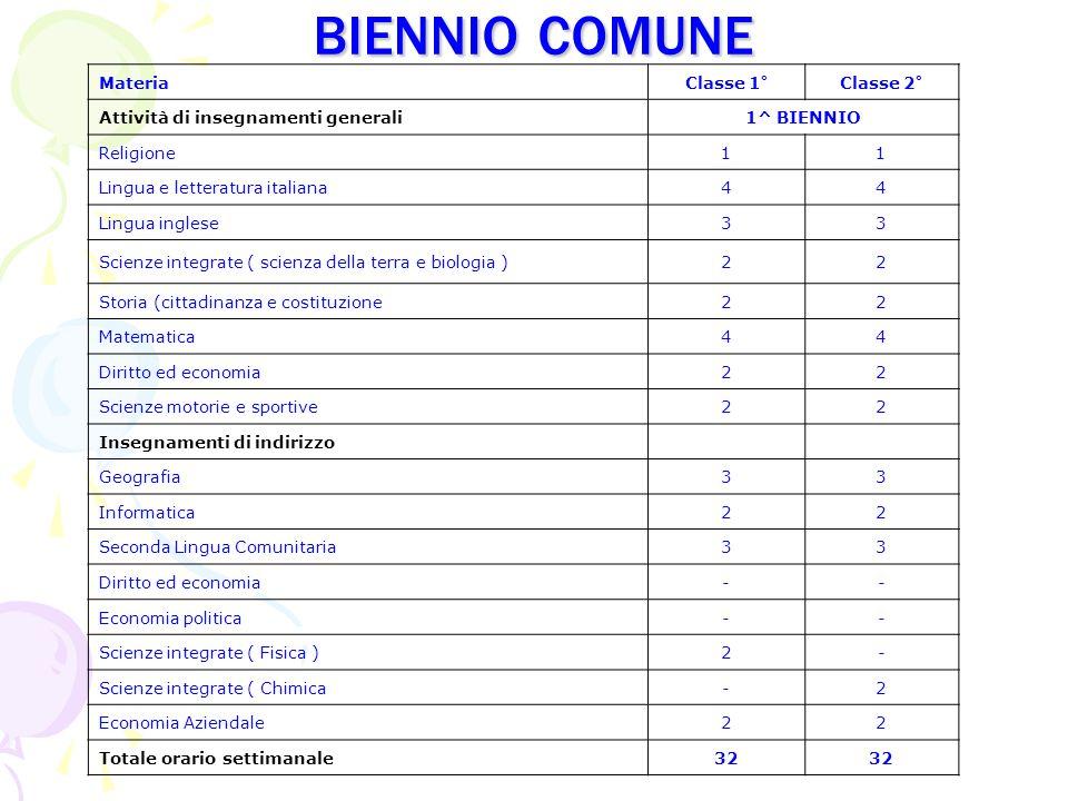 biennio comune Materia Classe 1° Classe 2°