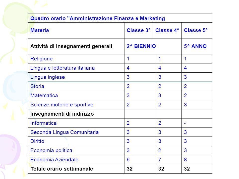 Quadro orario Amministrazione Finanza e Marketing