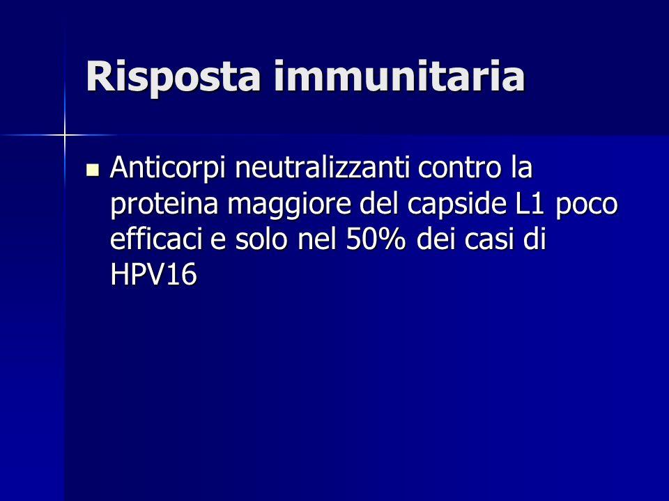 Risposta immunitaria Anticorpi neutralizzanti contro la proteina maggiore del capside L1 poco efficaci e solo nel 50% dei casi di HPV16.