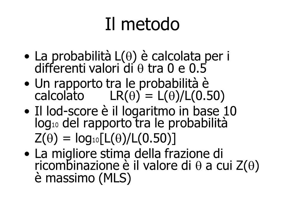 Il metodo La probabilità L(q) è calcolata per i differenti valori di q tra 0 e 0.5. Un rapporto tra le probabilità è calcolato LR(q) = L(q)/L(0.50)