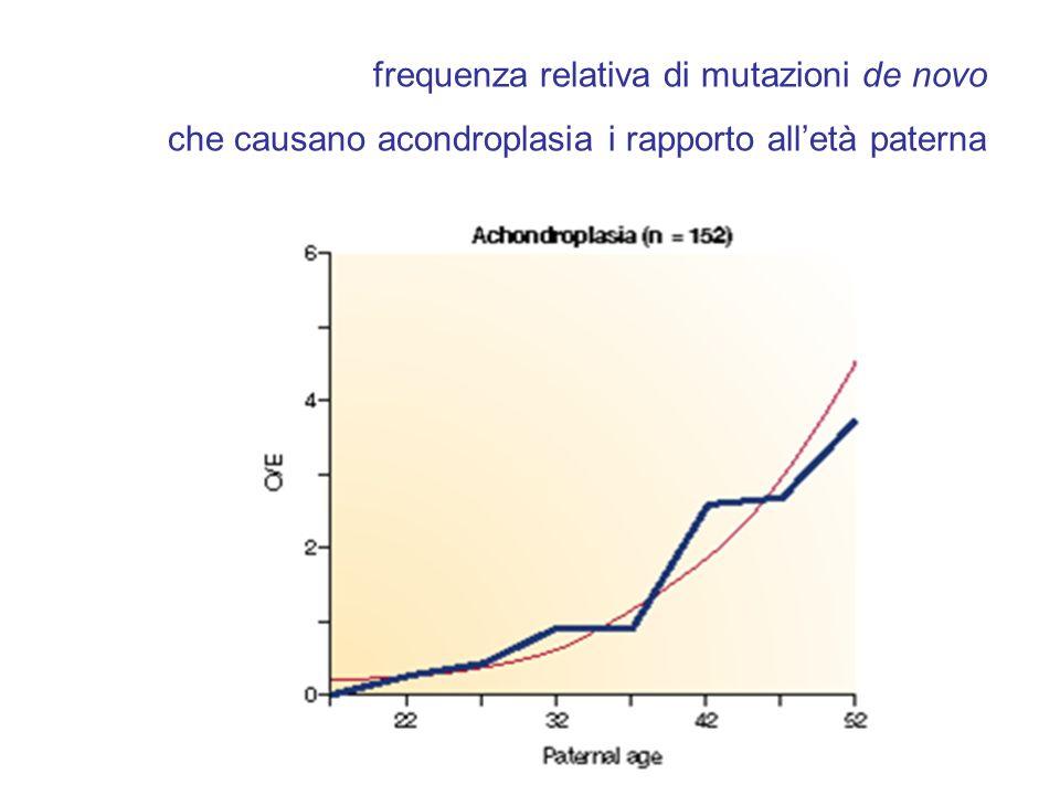 frequenza relativa di mutazioni de novo