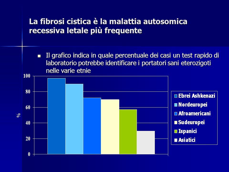 La fibrosi cistica è la malattia autosomica recessiva letale più frequente