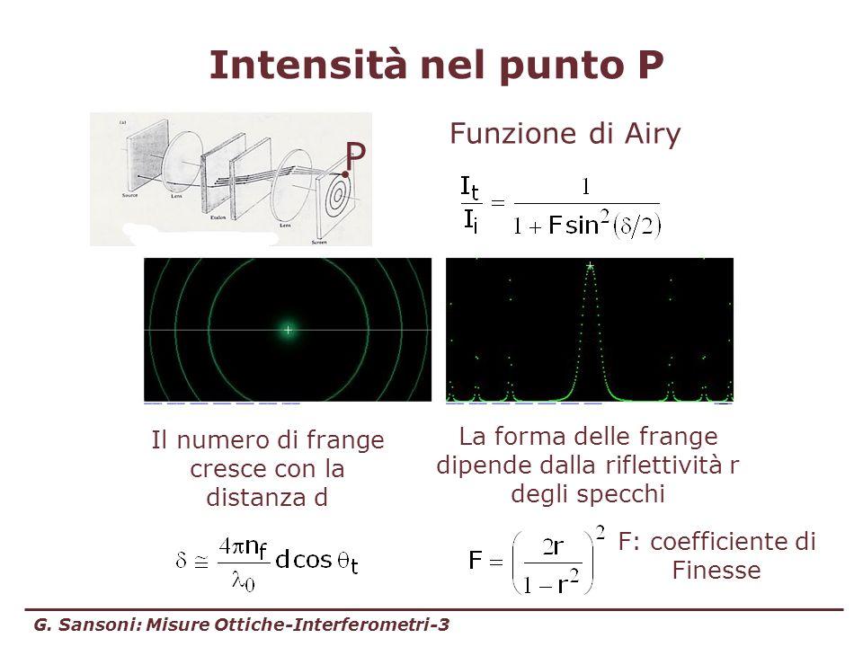 Intensità nel punto P P Funzione di Airy