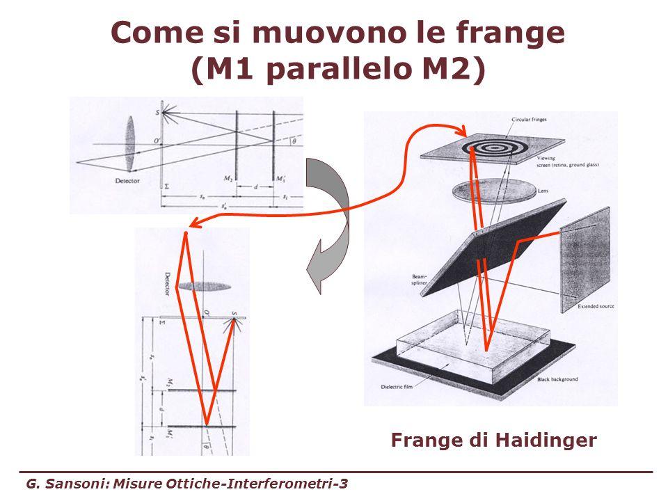 Come si muovono le frange (M1 parallelo M2)