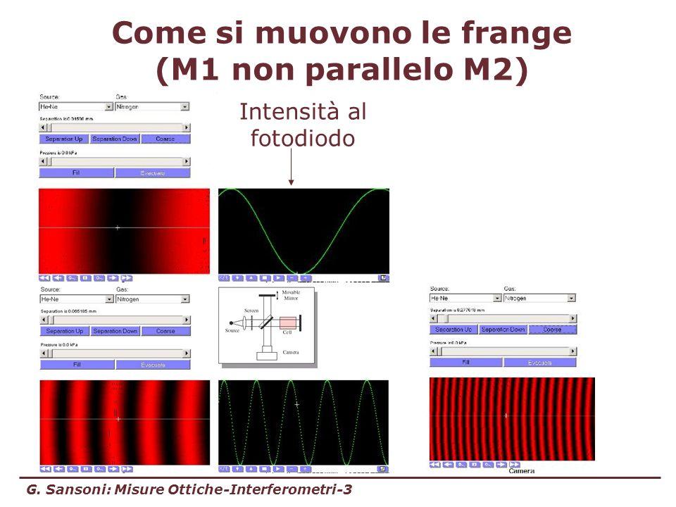 Come si muovono le frange (M1 non parallelo M2)