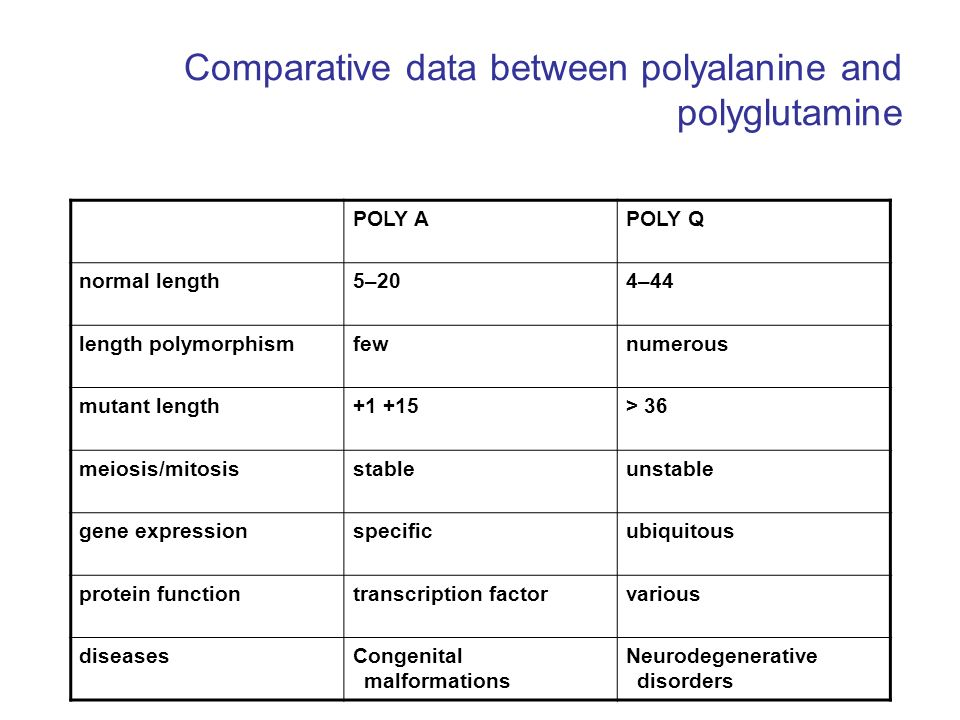 Comparative data between polyalanine and polyglutamine
