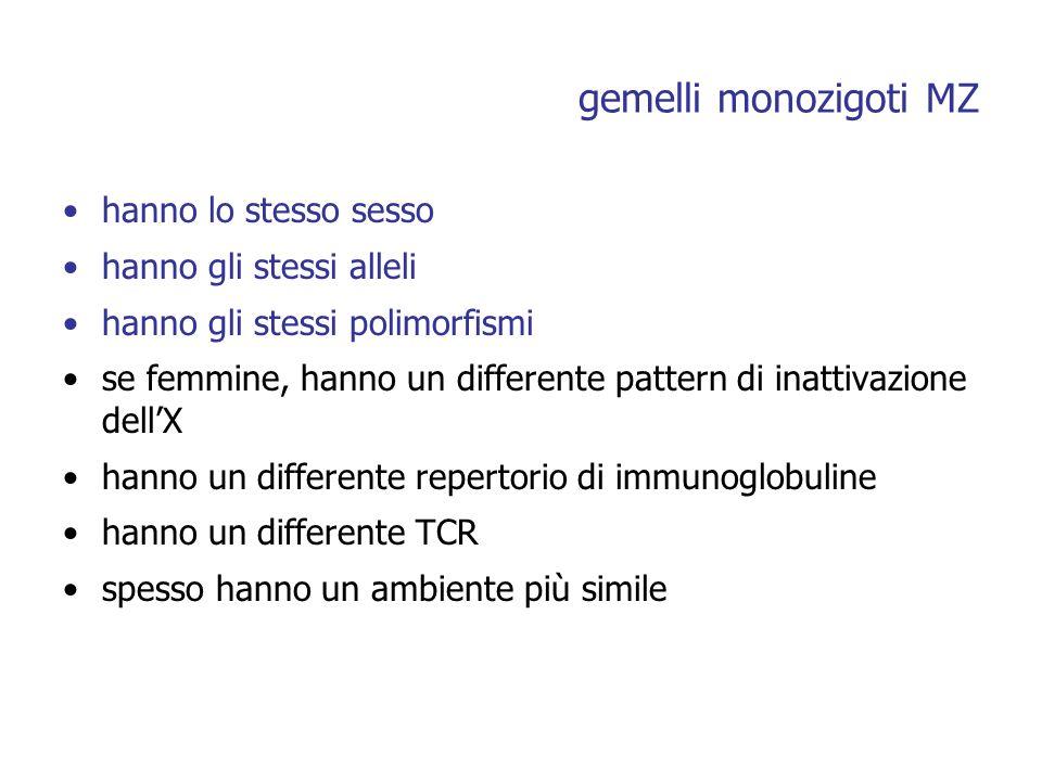 gemelli monozigoti MZ hanno lo stesso sesso hanno gli stessi alleli