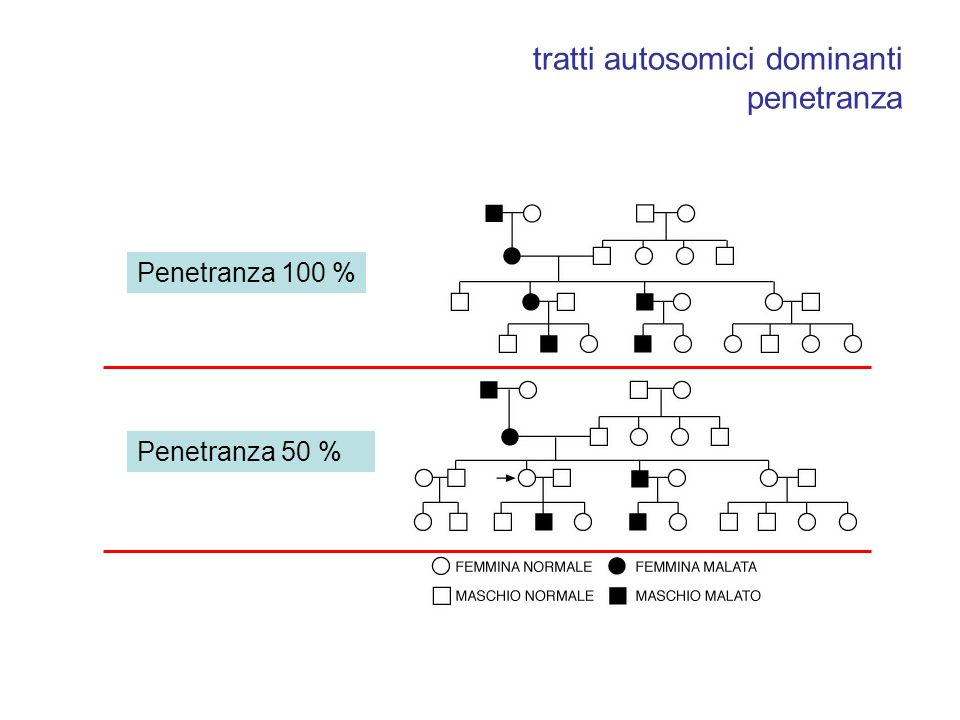 tratti autosomici dominanti penetranza