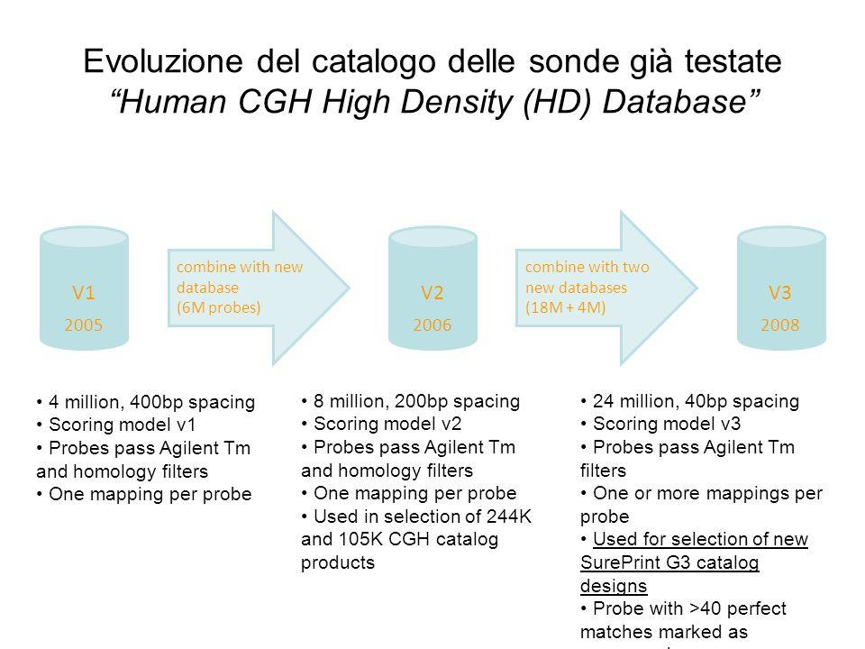 Evoluzione del catalogo delle sonde già testate Human CGH High Density (HD) Database