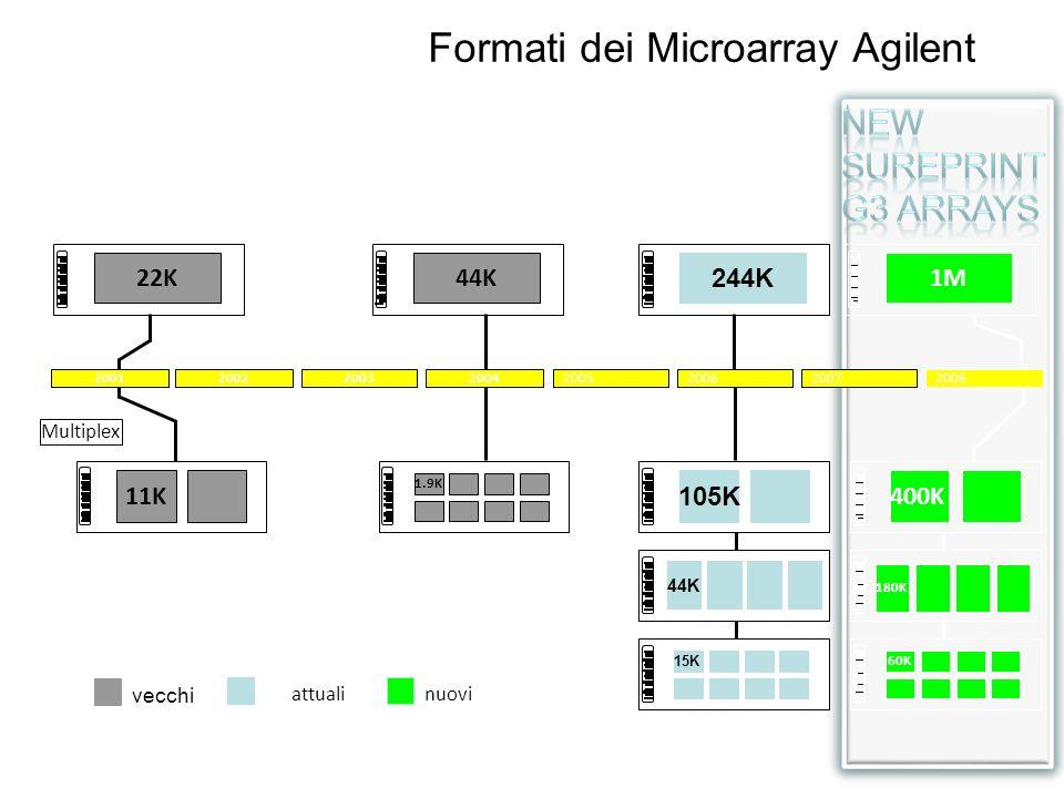 Formati dei Microarray Agilent