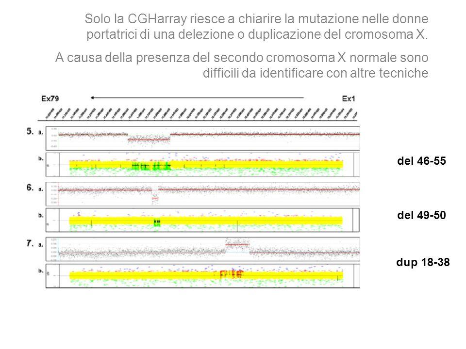 Solo la CGHarray riesce a chiarire la mutazione nelle donne portatrici di una delezione o duplicazione del cromosoma X.