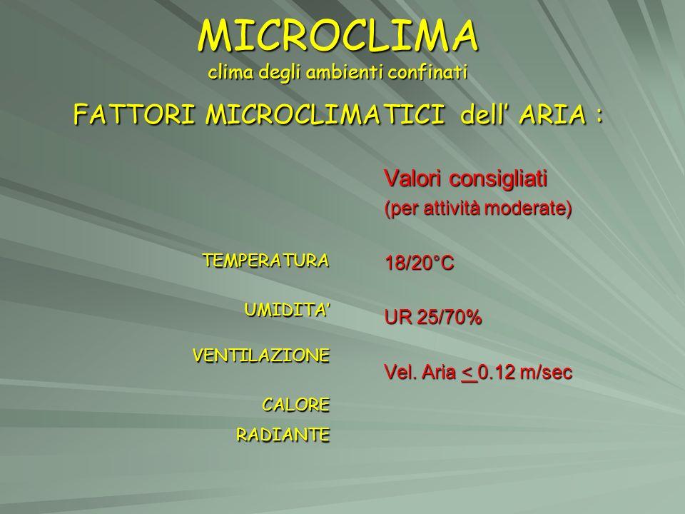 MICROCLIMA clima degli ambienti confinati FATTORI MICROCLIMATICI dell' ARIA :