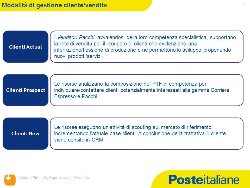 Modalità di gestione cliente/vendita