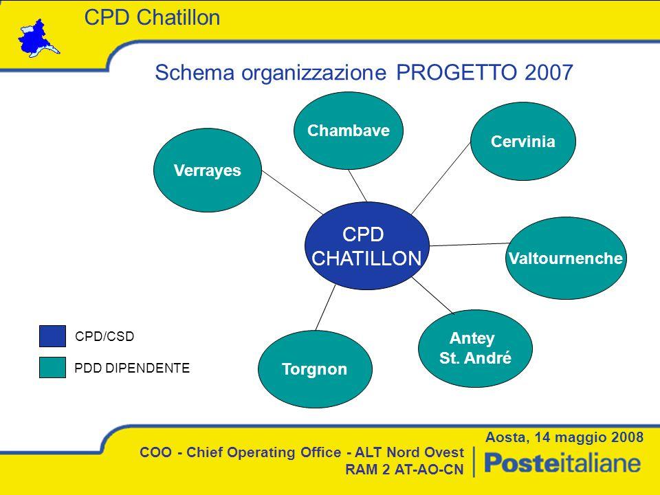 Schema organizzazione PROGETTO 2007