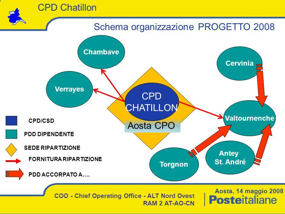 Schema organizzazione PROGETTO 2008