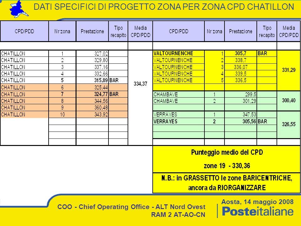 DATI SPECIFICI DI PROGETTO ZONA PER ZONA CPD CHATILLON