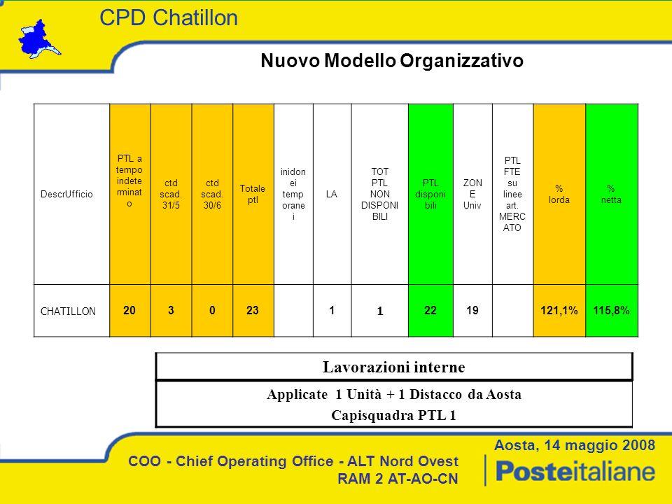 Nuovo Modello Organizzativo Applicate 1 Unità + 1 Distacco da Aosta