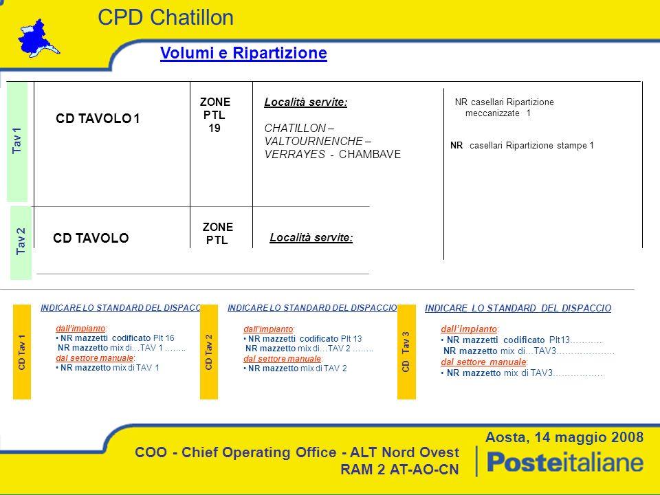 CPD Chatillon Volumi e Ripartizione Aosta, 14 maggio 2008