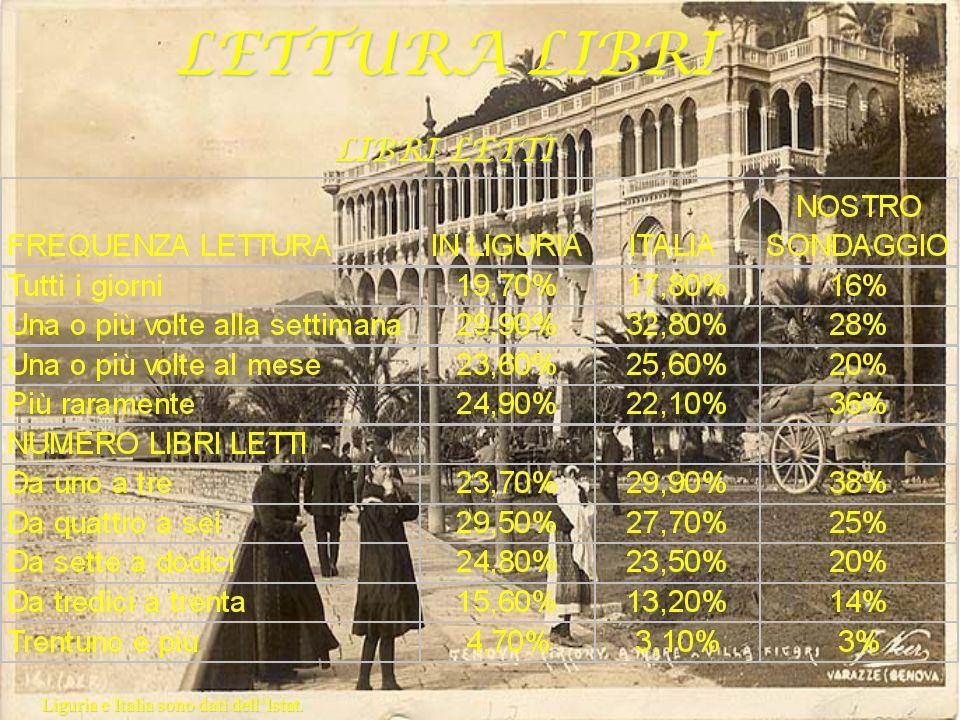 LETTURA LIBRI LIBRI LETTI Liguria e Italia sono dati dell'Istat.