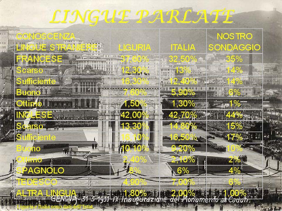 LINGUE PARLATE Liguria e Italia sono dati dell'Istat.