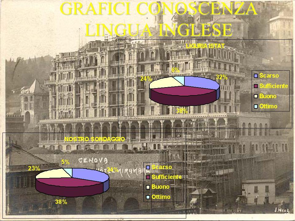 GRAFICI CONOSCENZA LINGUA INGLESE
