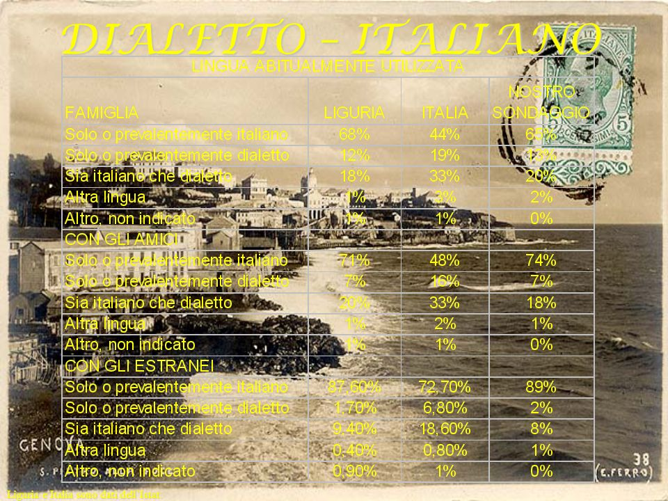 DIALETTO – ITALIANO Liguria e Italia sono dati dell'Istat.