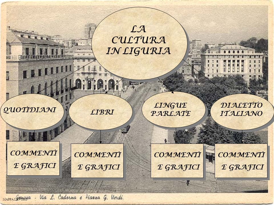 LA CULTURA IN LIGURIA LINGUE PARLATE DIALETTO ITALIANO QUOTIDIANI
