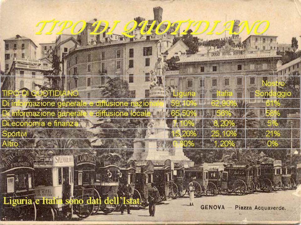 TIPO DI QUOTIDIANO Liguria e Italia sono dati dell'Istat.