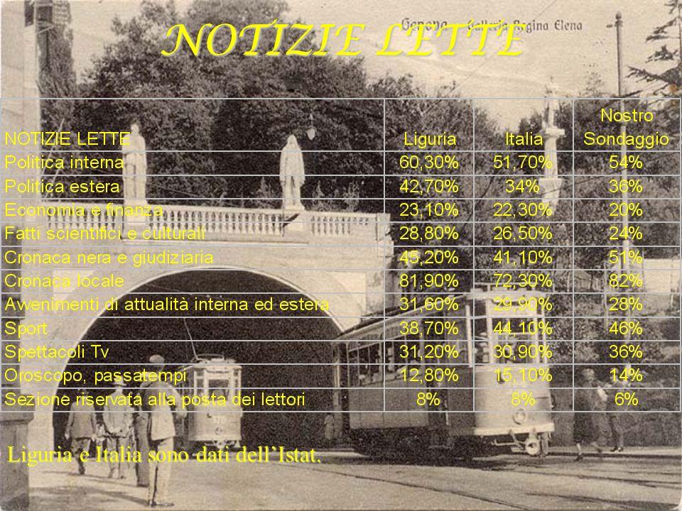NOTIZIE LETTE Liguria e Italia sono dati dell'Istat.