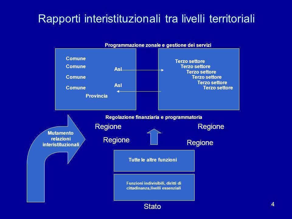 Rapporti interistituzionali tra livelli territoriali