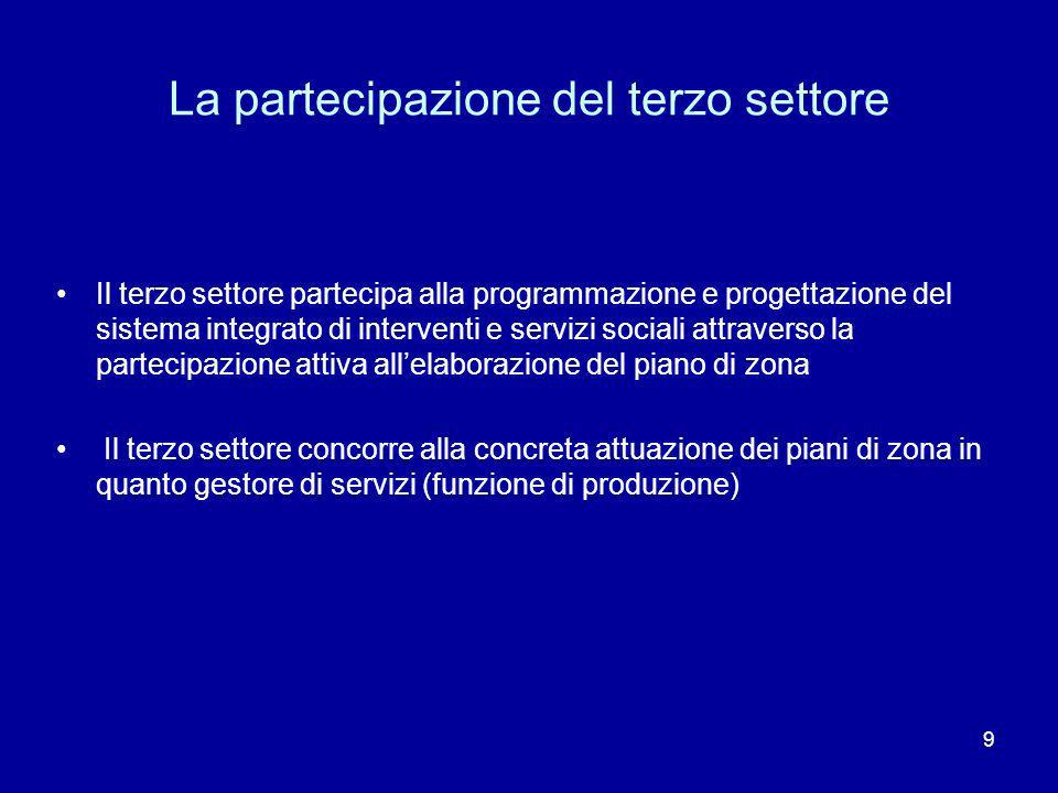 La partecipazione del terzo settore