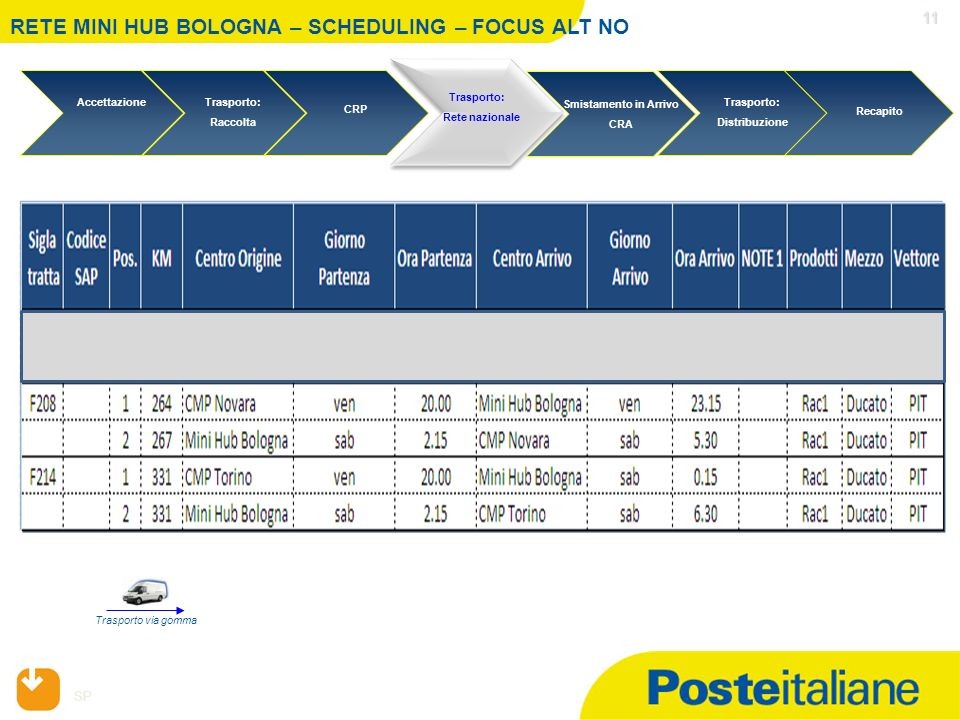 RETE MINI HUB BOLOGNA – SCHEDULING – FOCUS ALT NO