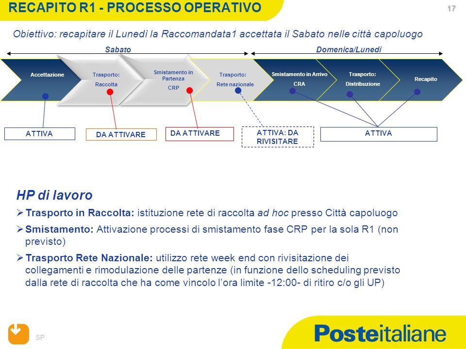 RECAPITO R1 - PROCESSO OPERATIVO