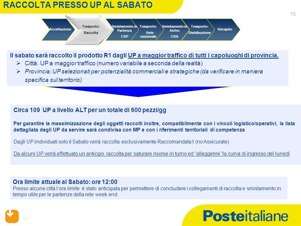 RACCOLTA PRESSO UP AL SABATO