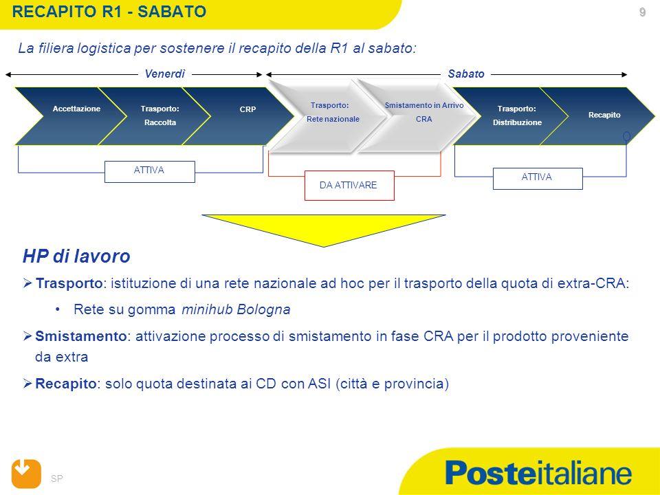 HP di lavoro RECAPITO R1 - SABATO