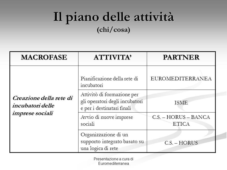 Il piano delle attività (chi/cosa)