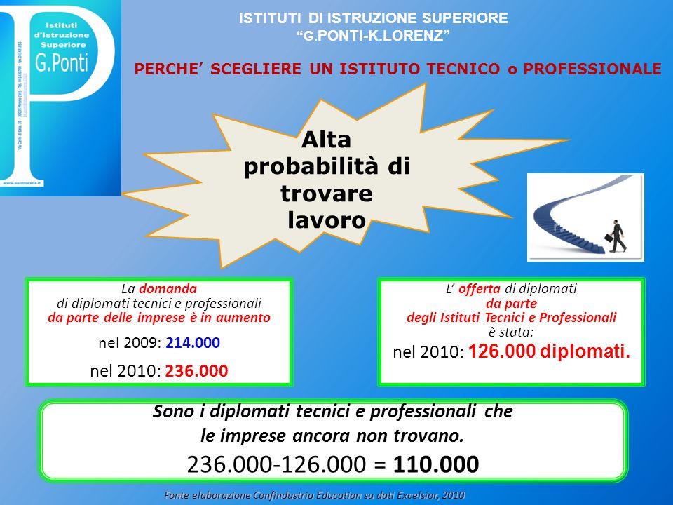 236.000-126.000 = 110.000 Alta probabilità di trovare lavoro