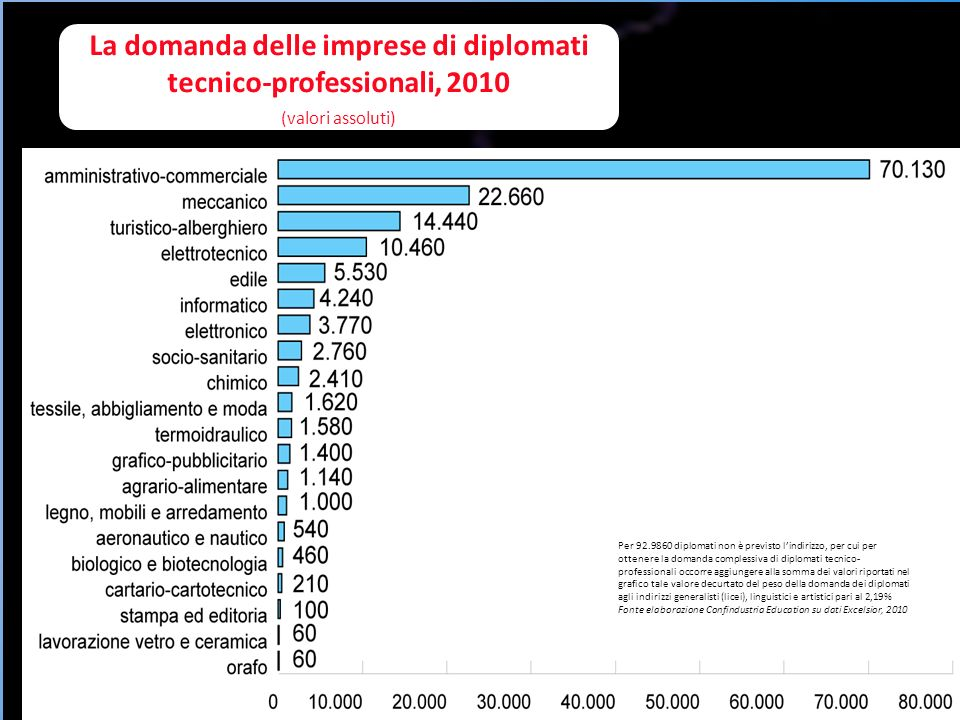 La domanda delle imprese di diplomati tecnico-professionali, 2010