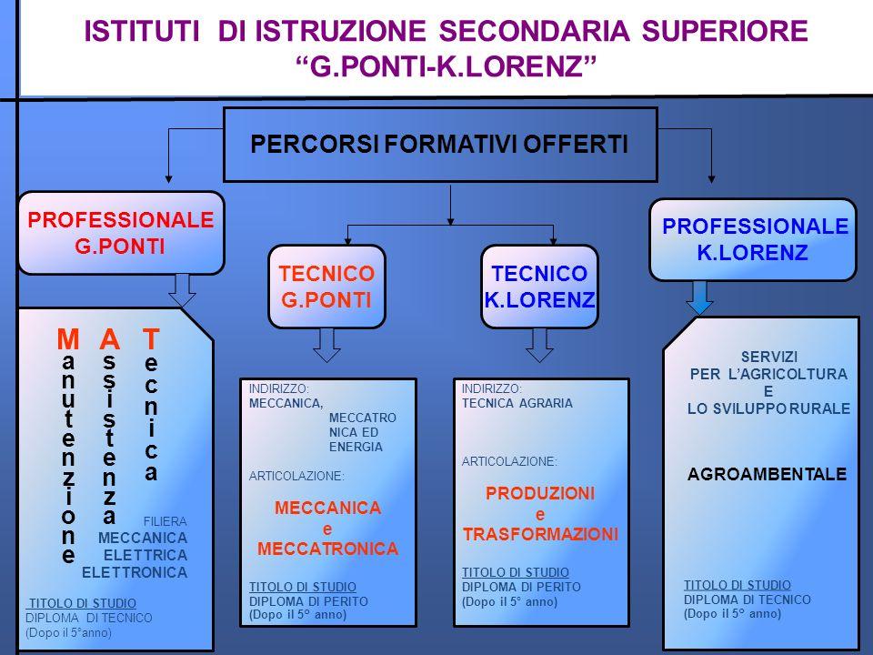 ISTITUTI DI ISTRUZIONE SECONDARIA SUPERIORE G.PONTI-K.LORENZ M A T