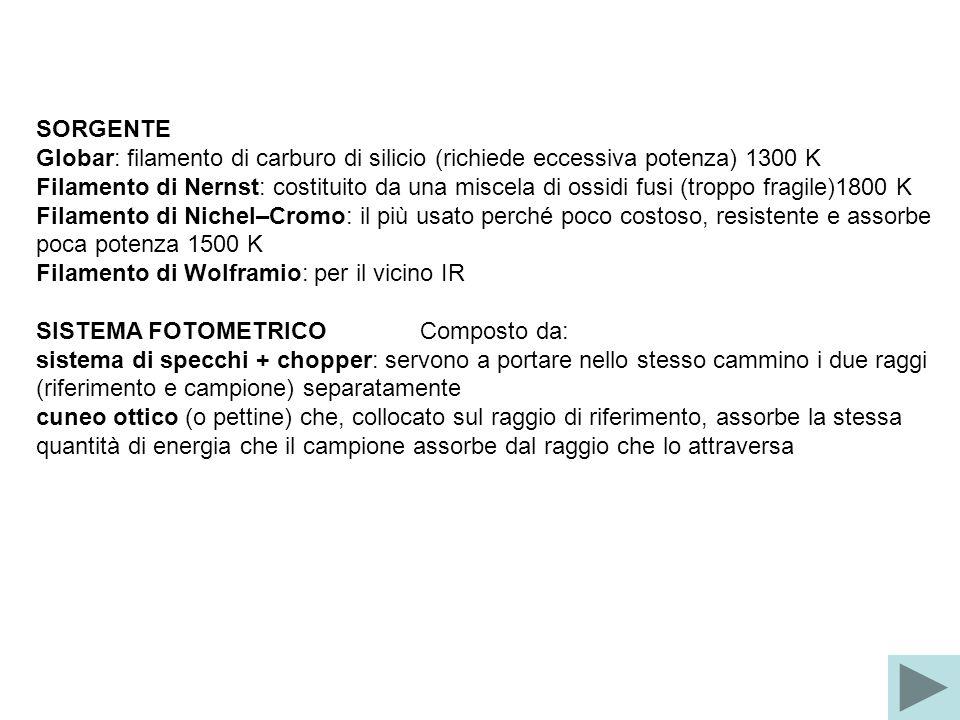 SORGENTE Globar: filamento di carburo di silicio (richiede eccessiva potenza) 1300 K.