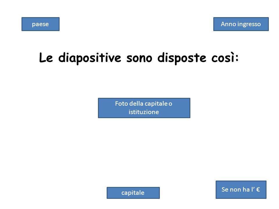 Le diapositive sono disposte così: