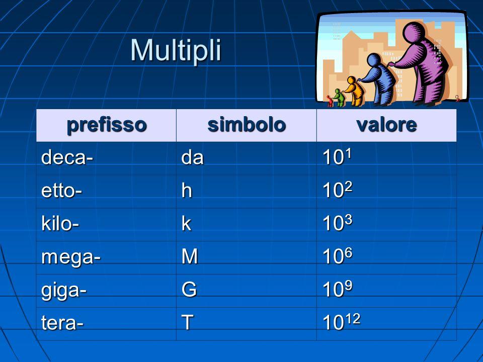 Multipli prefisso simbolo valore deca- da 101 etto- h 102 kilo- k 103