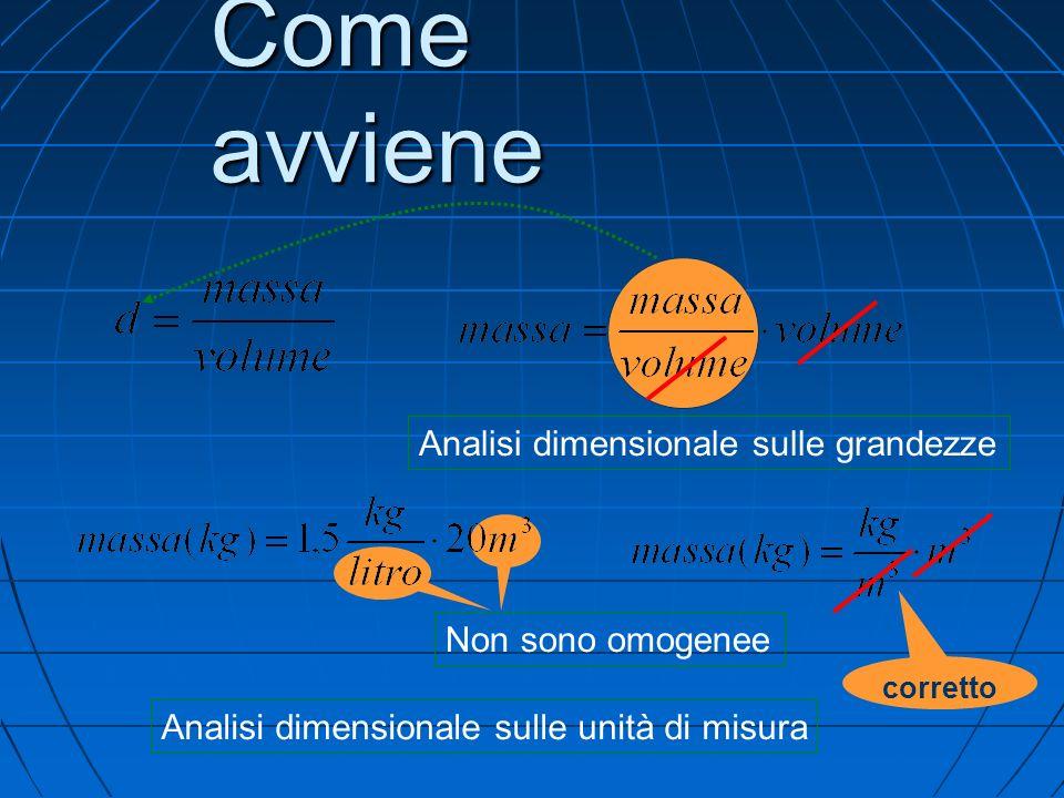 Come avviene Analisi dimensionale sulle grandezze Non sono omogenee