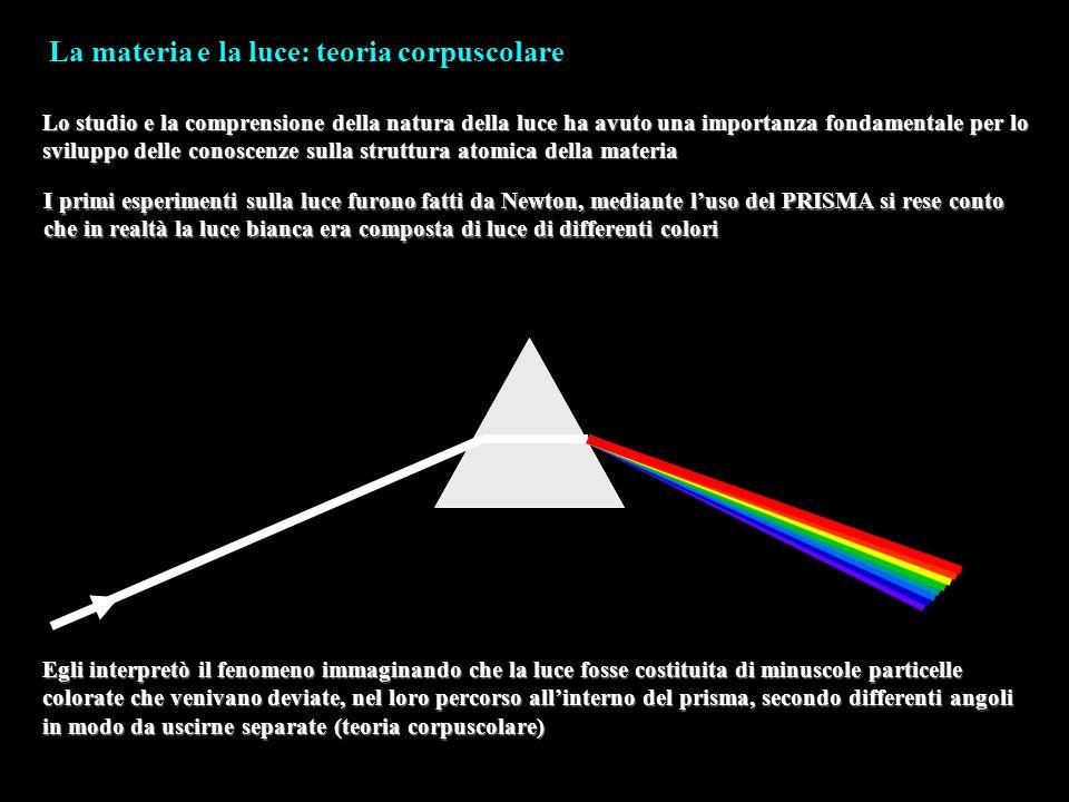 La materia e la luce: teoria corpuscolare