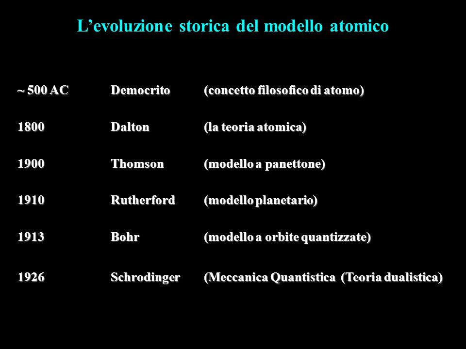 L'evoluzione storica del modello atomico